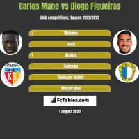 Carlos Mane vs Diogo Figueiras h2h player stats