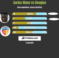 Carlos Mane vs Douglas h2h player stats