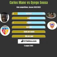 Carlos Mane vs Dyego Sousa h2h player stats