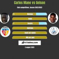 Carlos Mane vs Gelson h2h player stats