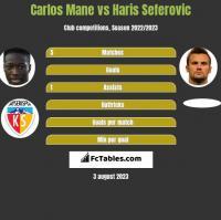 Carlos Mane vs Haris Seferovic h2h player stats