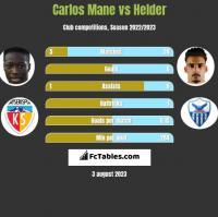 Carlos Mane vs Helder h2h player stats
