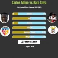 Carlos Mane vs Rafa Silva h2h player stats