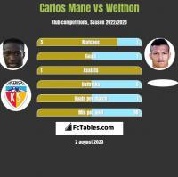 Carlos Mane vs Welthon h2h player stats