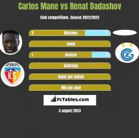Carlos Mane vs Renat Dadashov h2h player stats