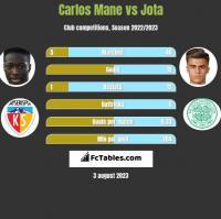 Carlos Mane vs Jota h2h player stats