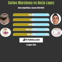 Carlos Marchena vs Borja Lopez h2h player stats