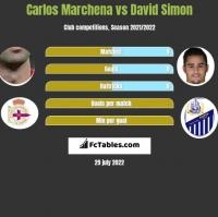 Carlos Marchena vs David Simon h2h player stats