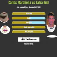 Carlos Marchena vs Salva Ruiz h2h player stats