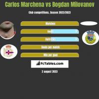 Carlos Marchena vs Bogdan Milovanov h2h player stats