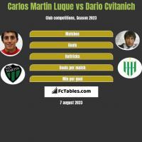 Carlos Martin Luque vs Dario Cvitanich h2h player stats