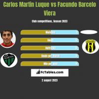 Carlos Martin Luque vs Facundo Barcelo Viera h2h player stats