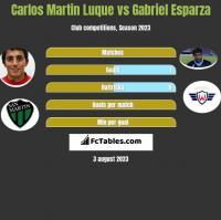 Carlos Martin Luque vs Gabriel Esparza h2h player stats