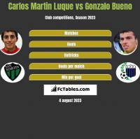 Carlos Martin Luque vs Gonzalo Bueno h2h player stats