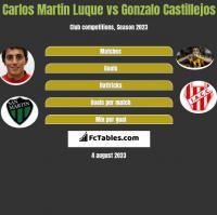 Carlos Martin Luque vs Gonzalo Castillejos h2h player stats