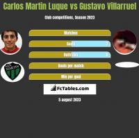 Carlos Martin Luque vs Gustavo Villarruel h2h player stats
