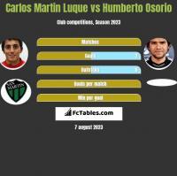Carlos Martin Luque vs Humberto Osorio h2h player stats