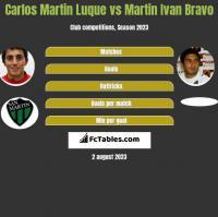 Carlos Martin Luque vs Martin Ivan Bravo h2h player stats