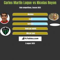 Carlos Martin Luque vs Nicolas Royon h2h player stats