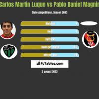 Carlos Martin Luque vs Pablo Daniel Magnin h2h player stats