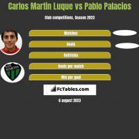 Carlos Martin Luque vs Pablo Palacios h2h player stats