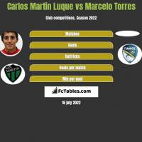 Carlos Martin Luque vs Marcelo Torres h2h player stats