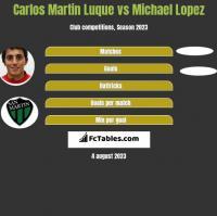 Carlos Martin Luque vs Michael Lopez h2h player stats