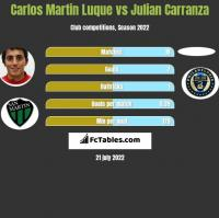 Carlos Martin Luque vs Julian Carranza h2h player stats