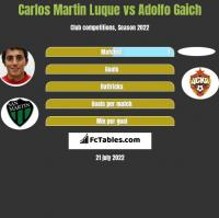 Carlos Martin Luque vs Adolfo Gaich h2h player stats