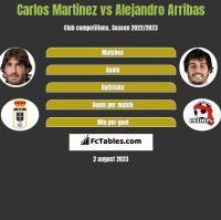 Carlos Martinez vs Alejandro Arribas h2h player stats