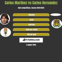 Carlos Martinez vs Carlos Hernandez h2h player stats