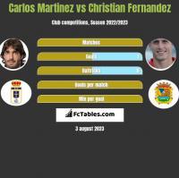 Carlos Martinez vs Christian Fernandez h2h player stats