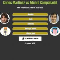 Carlos Martinez vs Eduard Campabadal h2h player stats
