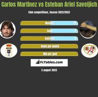 Carlos Martinez vs Esteban Ariel Saveljich h2h player stats