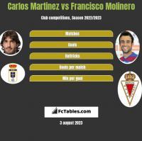 Carlos Martinez vs Francisco Molinero h2h player stats