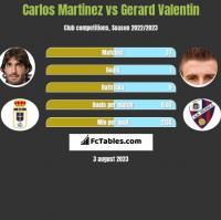 Carlos Martinez vs Gerard Valentin h2h player stats