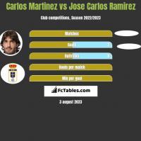 Carlos Martinez vs Jose Carlos Ramirez h2h player stats