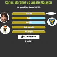 Carlos Martinez vs Josete Malagon h2h player stats