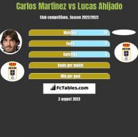 Carlos Martinez vs Lucas Ahijado h2h player stats