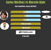Carlos Martinez vs Marcelo Djalo h2h player stats