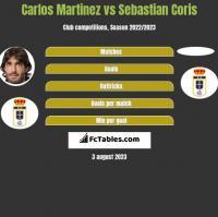 Carlos Martinez vs Sebastian Coris h2h player stats
