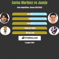 Carlos Martinez vs Juanjo h2h player stats