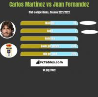 Carlos Martinez vs Juan Fernandez h2h player stats