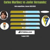 Carlos Martinez vs Javier Hernandez h2h player stats