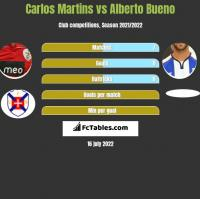 Carlos Martins vs Alberto Bueno h2h player stats