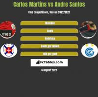 Carlos Martins vs Andre Santos h2h player stats