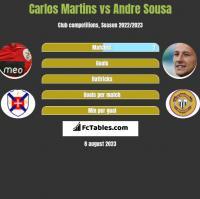 Carlos Martins vs Andre Sousa h2h player stats
