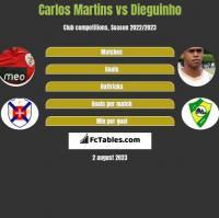 Carlos Martins vs Dieguinho h2h player stats