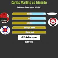 Carlos Martins vs Eduardo h2h player stats
