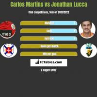 Carlos Martins vs Jonathan Lucca h2h player stats